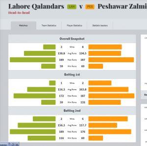 Lahore Qalandars vs Peshawar Zalmi head to head matches