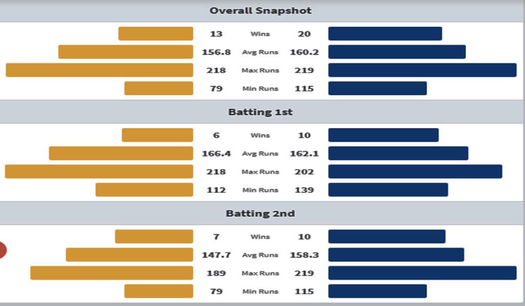 CSK vs MI Head to Head Matches