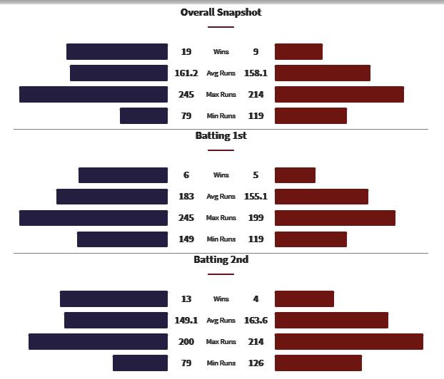 KKR vs PBKS Head to Head Matches