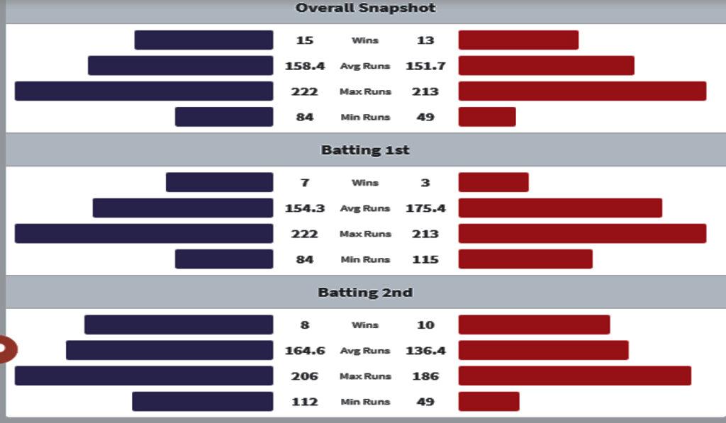 KKR vs RCB Head to Head Matches