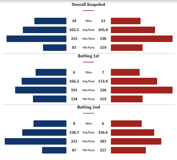 MI vs PBKS Head to Head Matches