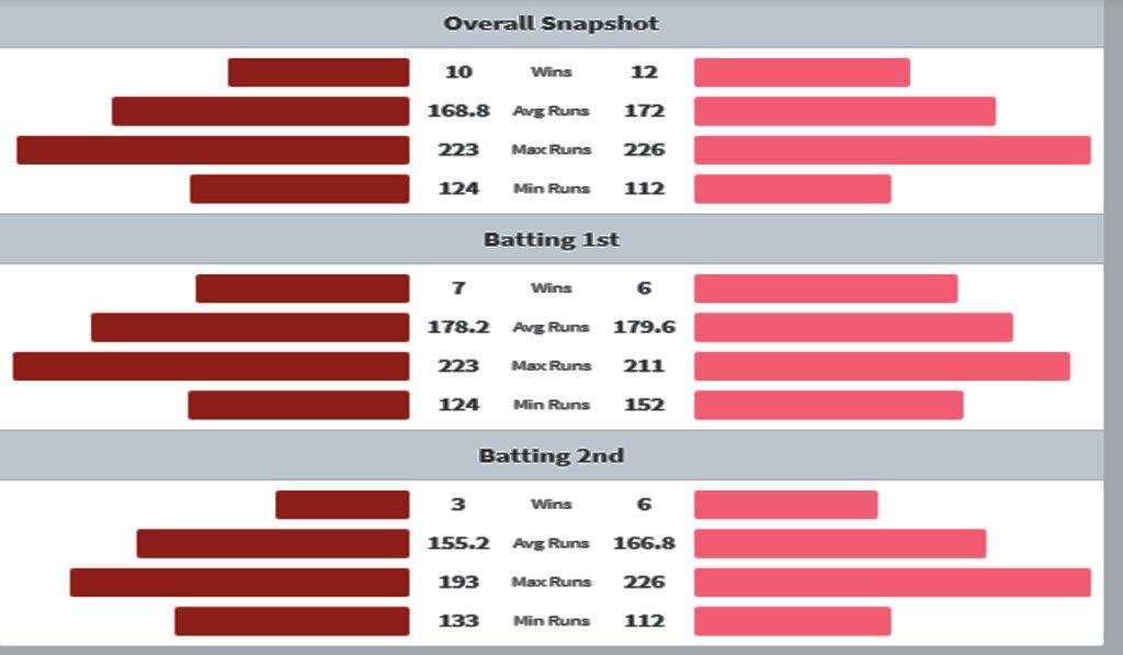 PBKS vs RR head to head matches