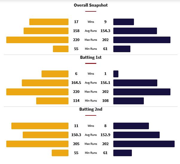 CSK vs KKR Head to Head Matches