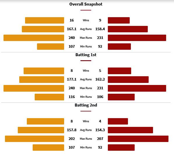 CSK vs PBKS Head to Head Matches