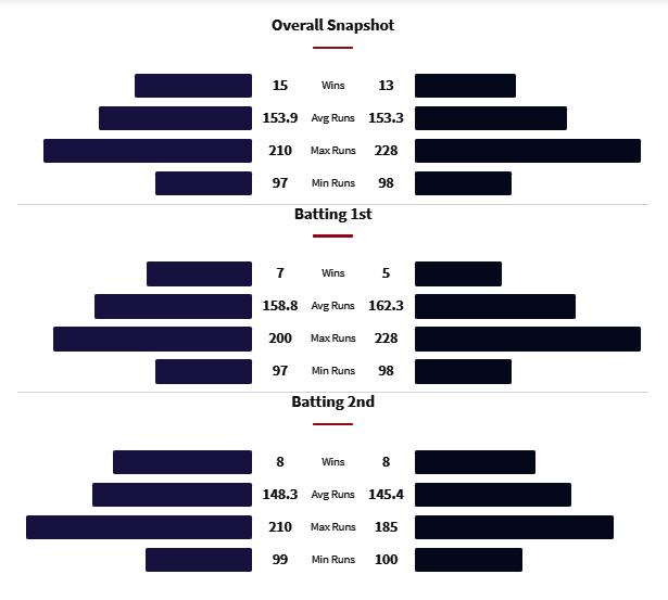 DC vs KKR Head to Head Matches