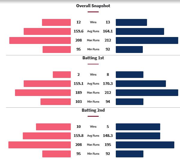 DC vs MI Head to Head Matches