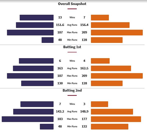 KKR vs SRH Head to Head Matches