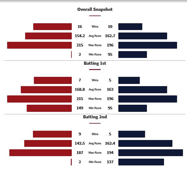 RCB vs DC Head to Head Matches