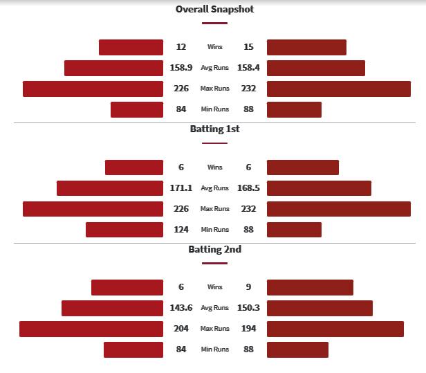 RCB vs PBKS Head to Head Matches