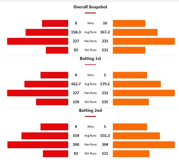 RCB vs SRH Head to Head Matches