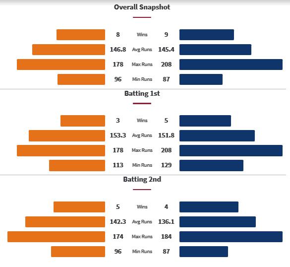 SRH vs MI Head to Matches